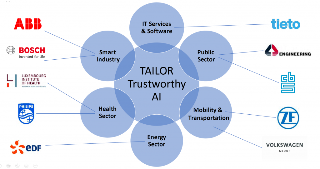 A diagram showing the main industry sectors and the representative partner companies in Tailor.
